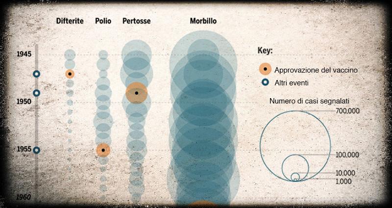 Ecco i benefici dei vaccini, misurati e dimostrati