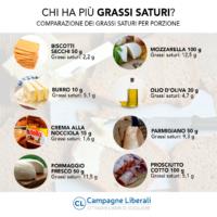 Olio di palma e grassi saturi