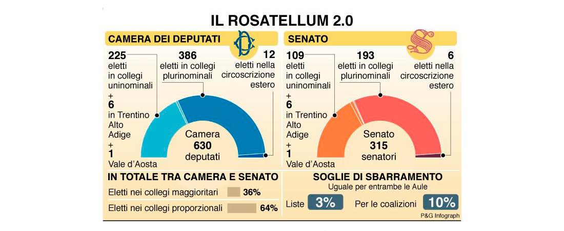 Non c'è due senza tre: il Rosatellum sulla graticola costituzionale